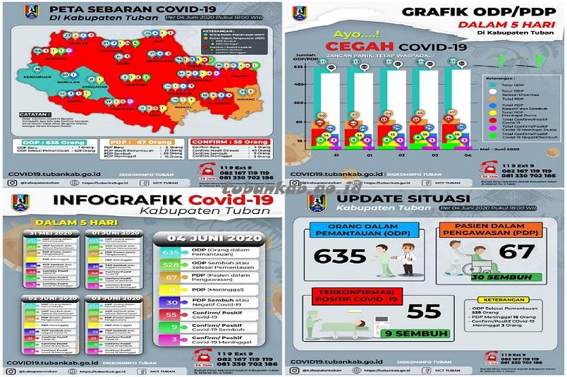 Data Terbaru Covid 19 Di Tuban 4 Pasien Terkonfirmasi Positif Dan 1 Sembuh Situs Resmi Pemerintah Kabupaten Tuban